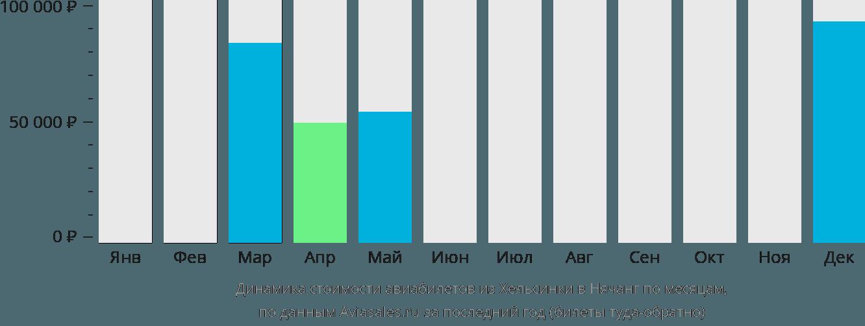 Динамика стоимости авиабилетов из Хельсинки в Нячанг по месяцам