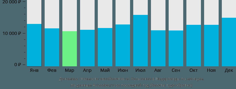 Динамика стоимости авиабилетов из Хельсинки в Нидерланды по месяцам