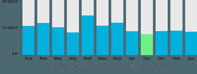 Динамика стоимости авиабилетов из Хельсинки в Норвегию по месяцам
