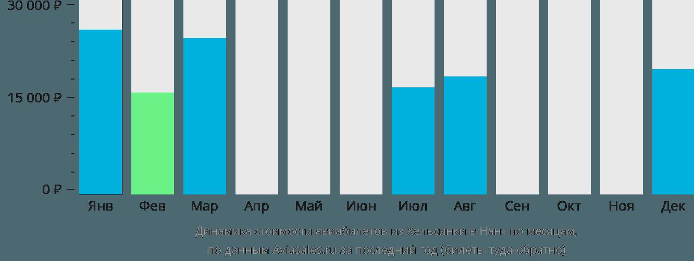 Динамика стоимости авиабилетов из Хельсинки в Нант по месяцам