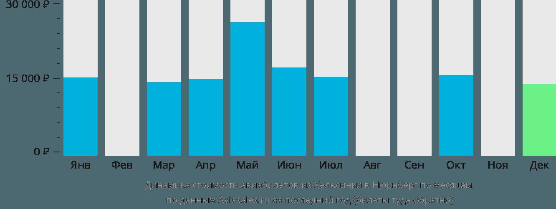 Динамика стоимости авиабилетов из Хельсинки в Нюрнберг по месяцам