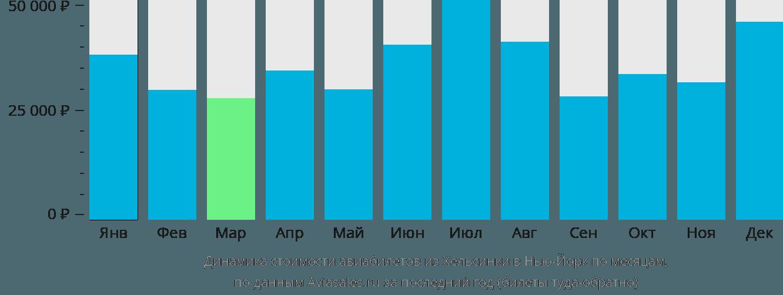 Динамика стоимости авиабилетов из Хельсинки в Нью-Йорк по месяцам