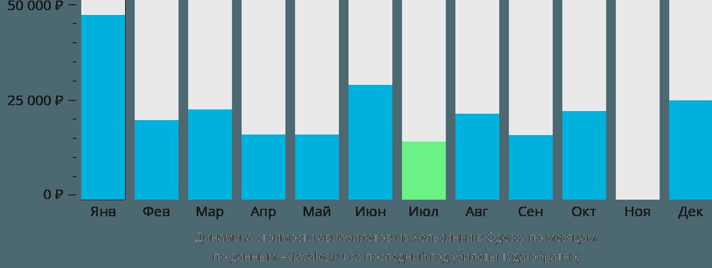 Динамика стоимости авиабилетов из Хельсинки в Одессу по месяцам