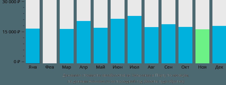 Динамика стоимости авиабилетов из Хельсинки в Порту по месяцам