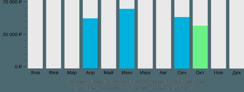 Динамика стоимости авиабилетов из Хельсинки в Осаку по месяцам