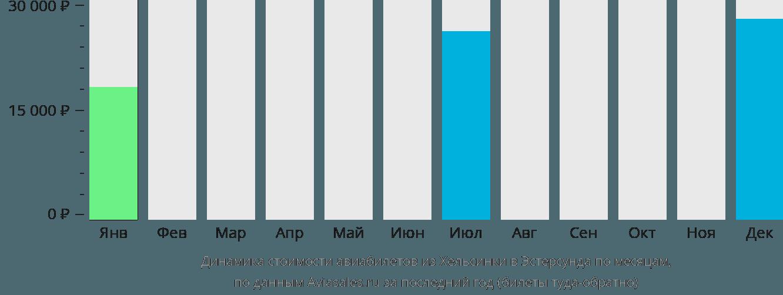 Динамика стоимости авиабилетов из Хельсинки в Эстерсунда по месяцам