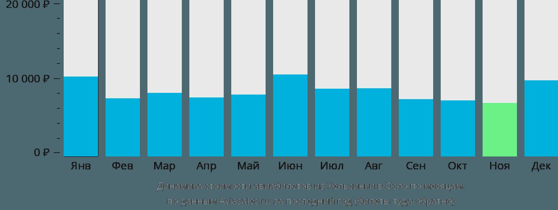 Динамика стоимости авиабилетов из Хельсинки в Осло по месяцам