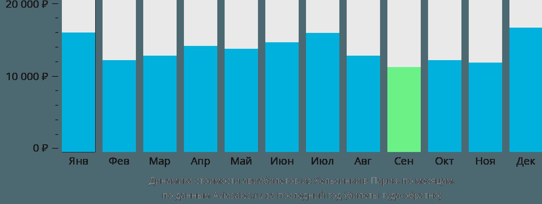 Динамика стоимости авиабилетов из Хельсинки в Париж по месяцам