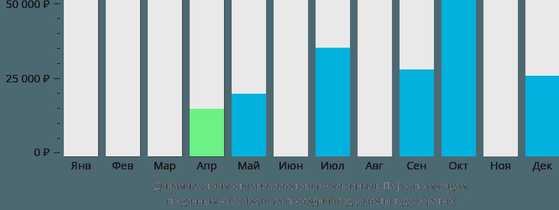 Динамика стоимости авиабилетов из Хельсинки в Пафос по месяцам