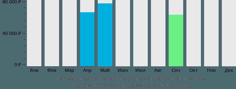 Динамика стоимости авиабилетов из Хельсинки в Филадельфию по месяцам