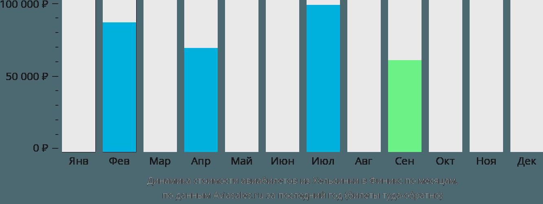 Динамика стоимости авиабилетов из Хельсинки в Финикс по месяцам