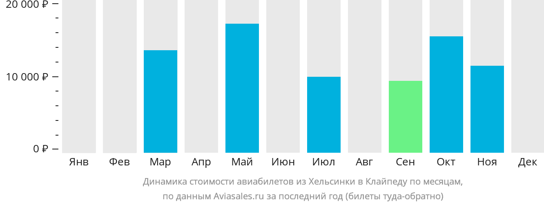 Динамика стоимости авиабилетов из Хельсинки в Клайпеду по месяцам