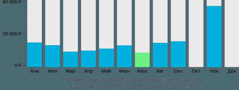 Динамика стоимости авиабилетов из Хельсинки в Польшу по месяцам