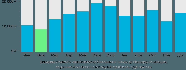 Динамика стоимости авиабилетов из Хельсинки в Пальма-де-Майорку по месяцам