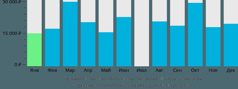 Динамика стоимости авиабилетов из Хельсинки в Палермо по месяцам