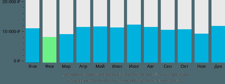 Динамика стоимости авиабилетов из Хельсинки в Прагу по месяцам