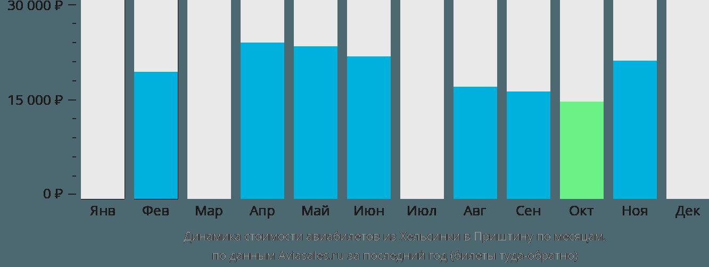 Динамика стоимости авиабилетов из Хельсинки в Приштину по месяцам