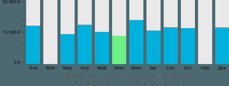 Динамика стоимости авиабилетов из Хельсинки в Пизу по месяцам