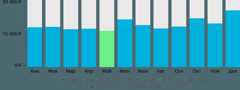 Динамика стоимости авиабилетов из Хельсинки в Португалию по месяцам
