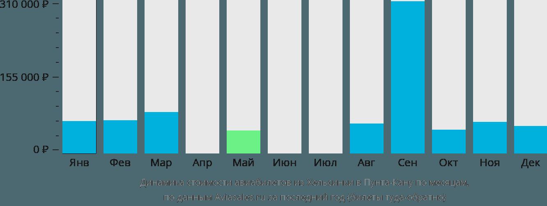 Динамика стоимости авиабилетов из Хельсинки в Пунта-Кану по месяцам