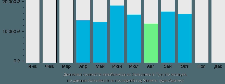 Динамика стоимости авиабилетов из Хельсинки в Пулу по месяцам