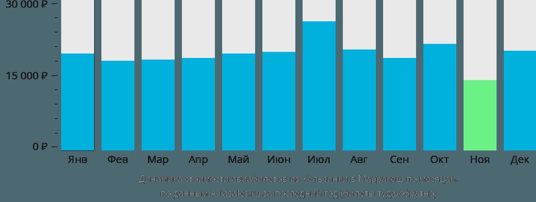 Динамика стоимости авиабилетов из Хельсинки в Марракеш по месяцам