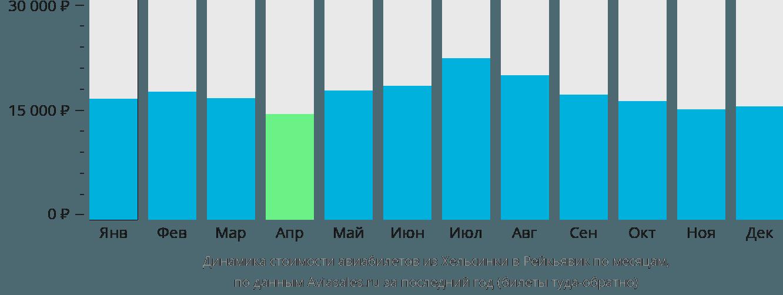 Динамика стоимости авиабилетов из Хельсинки в Рейкьявик по месяцам