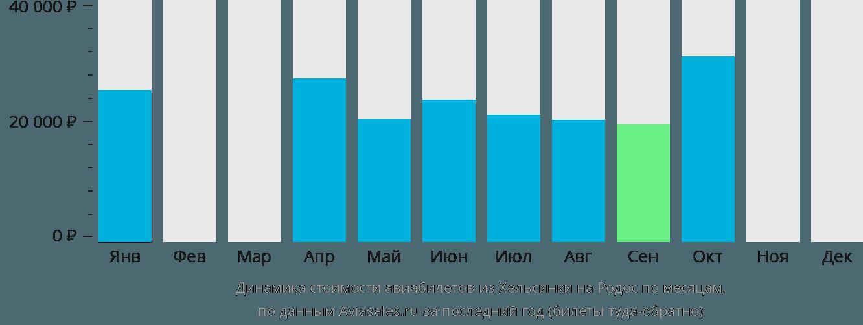 Динамика стоимости авиабилетов из Хельсинки на Родос по месяцам