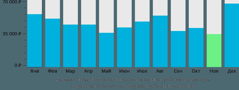 Динамика стоимости авиабилетов из Хельсинки в Рио-де-Жанейро по месяцам