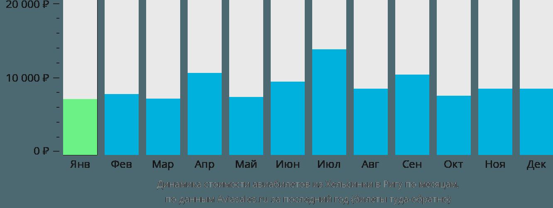 Динамика стоимости авиабилетов из Хельсинки в Ригу по месяцам