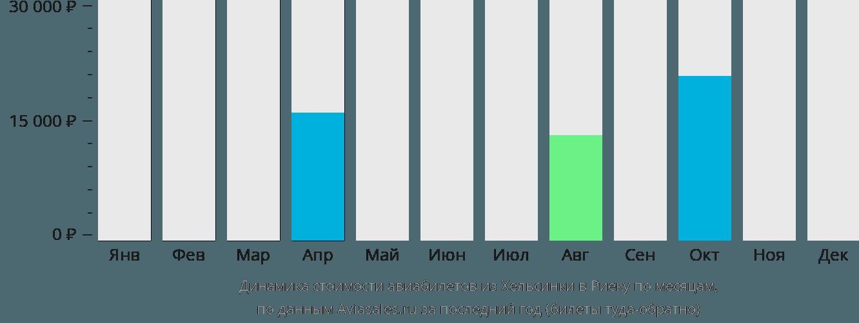 Динамика стоимости авиабилетов из Хельсинки в Риеку по месяцам