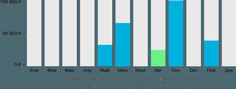 Динамика стоимости авиабилетов из Хельсинки в Римини по месяцам