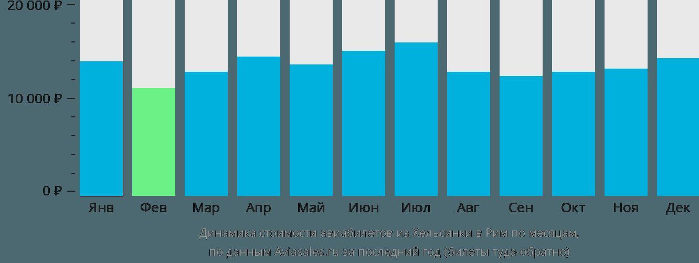 Динамика стоимости авиабилетов из Хельсинки в Рим по месяцам