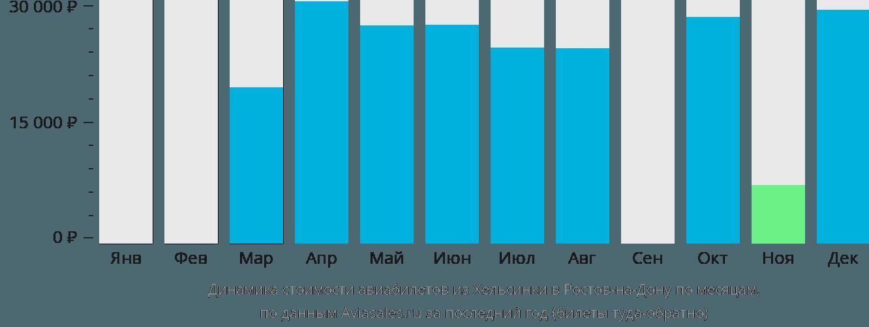 Динамика стоимости авиабилетов из Хельсинки в Ростов-на-Дону по месяцам