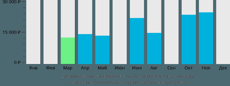 Динамика стоимости авиабилетов из Хельсинки в Сербию по месяцам