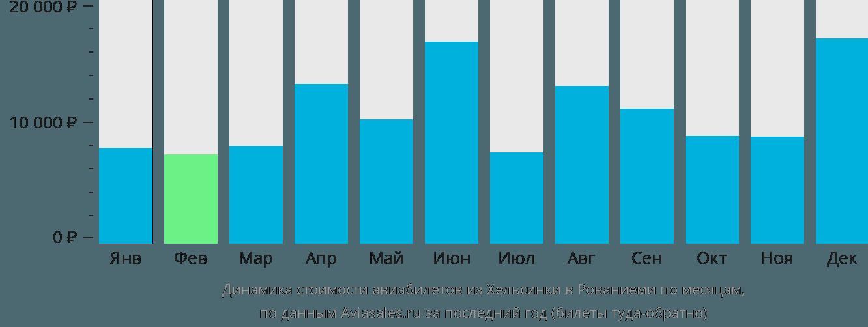 Динамика стоимости авиабилетов из Хельсинки в Рованиеми по месяцам