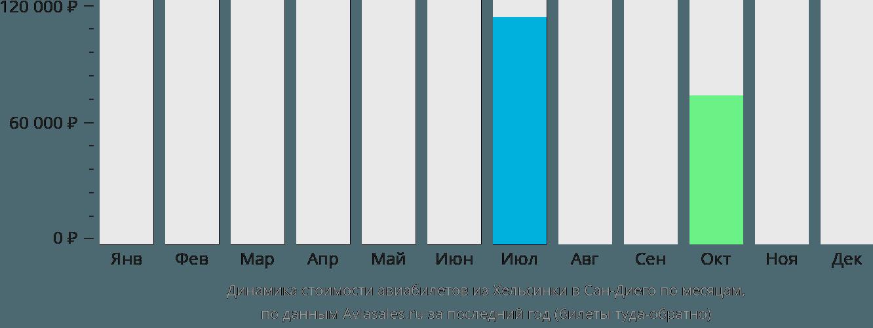 Динамика стоимости авиабилетов из Хельсинки в Сан-Диего по месяцам