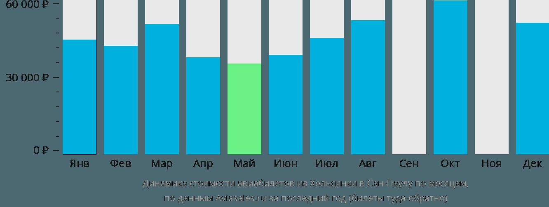 Динамика стоимости авиабилетов из Хельсинки в Сан-Паулу по месяцам