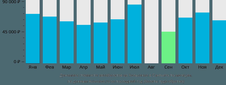 Динамика стоимости авиабилетов из Хельсинки в Сантьяго по месяцам