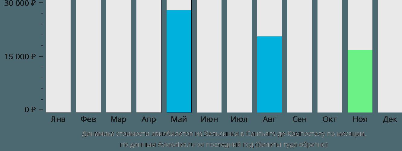 Динамика стоимости авиабилетов из Хельсинки в Сантьяго-де-Компостелу по месяцам