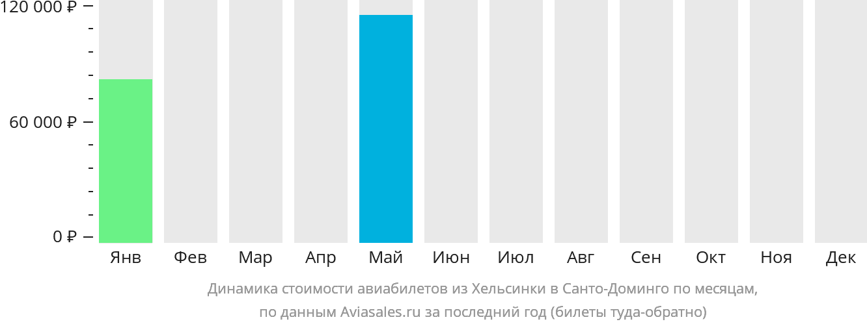 Динамика стоимости авиабилетов из Хельсинки в Санто-Доминго по месяцам