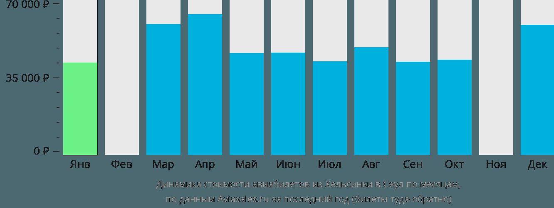 Динамика стоимости авиабилетов из Хельсинки в Сеул по месяцам