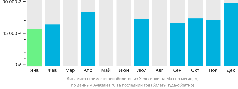 Динамика стоимости авиабилетов из Хельсинки на Маэ по месяцам