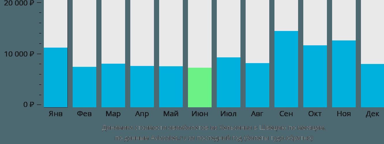 Динамика стоимости авиабилетов из Хельсинки в Швецию по месяцам