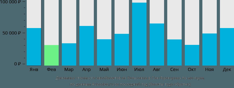 Динамика стоимости авиабилетов из Хельсинки в Сан-Франциско по месяцам