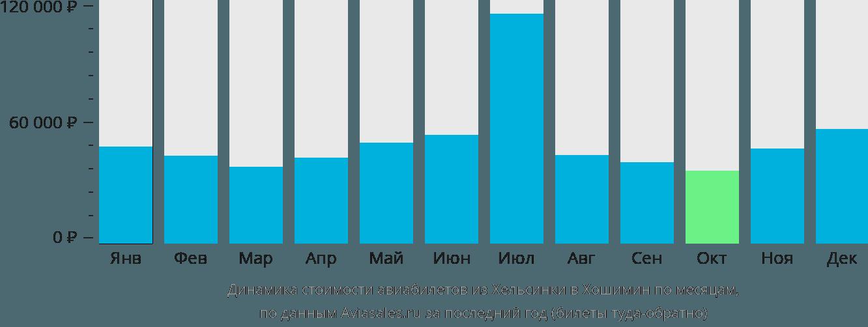 Динамика стоимости авиабилетов из Хельсинки в Хошимин по месяцам