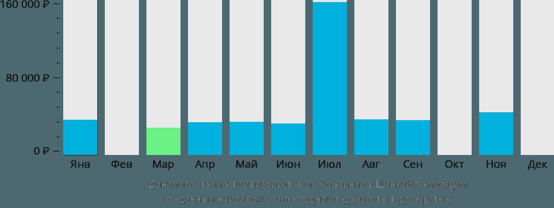 Динамика стоимости авиабилетов из Хельсинки в Шанхай по месяцам