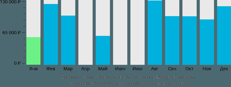 Динамика стоимости авиабилетов из Хельсинки в Шарджу по месяцам