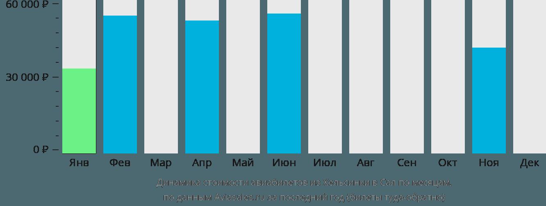 Динамика стоимости авиабилетов из Хельсинки в Сал по месяцам