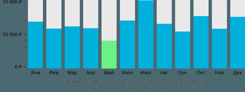Динамика стоимости авиабилетов из Хельсинки в Сингапур по месяцам